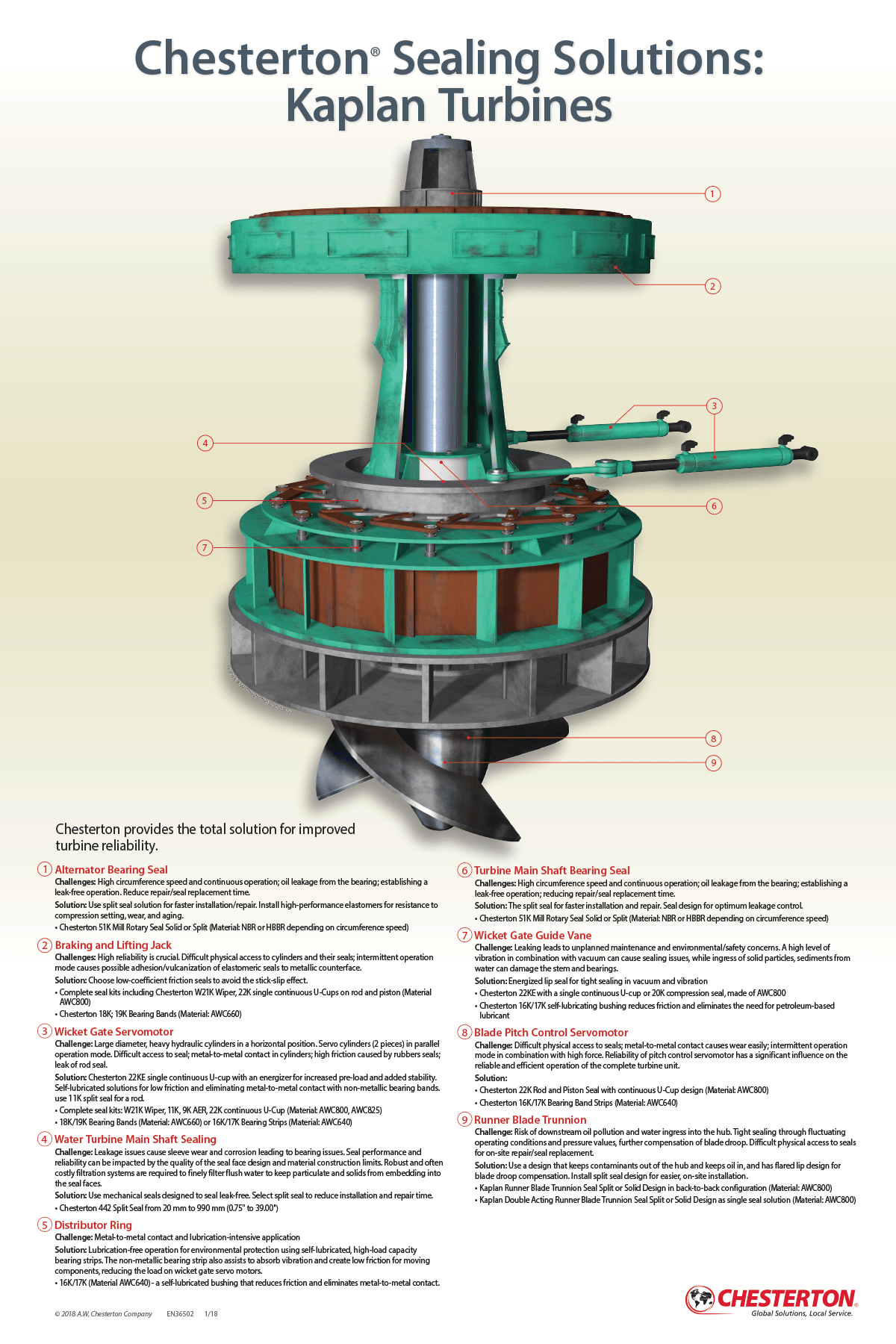 Kaplan turbine sealing